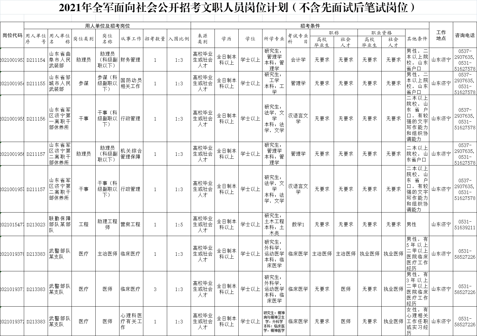 2021年全军面向社会招考文职人员27821人公告(济宁11人)
