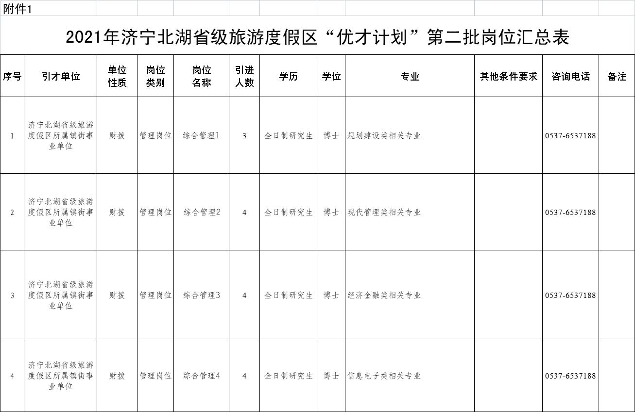 """2021年济宁北湖省级旅游度假区第二批""""优才计划""""公告(15人)"""