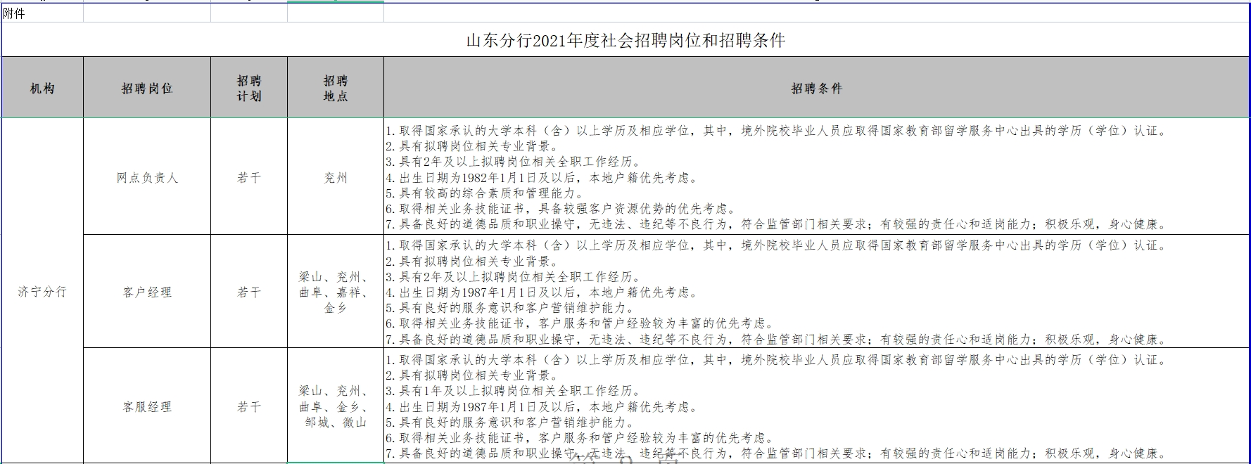 中国工商银行山东省分行社会招聘公告
