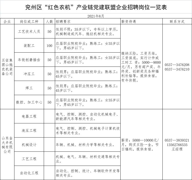 """兖州区""""红色农机""""产业链党建联盟企业招聘岗位发布"""